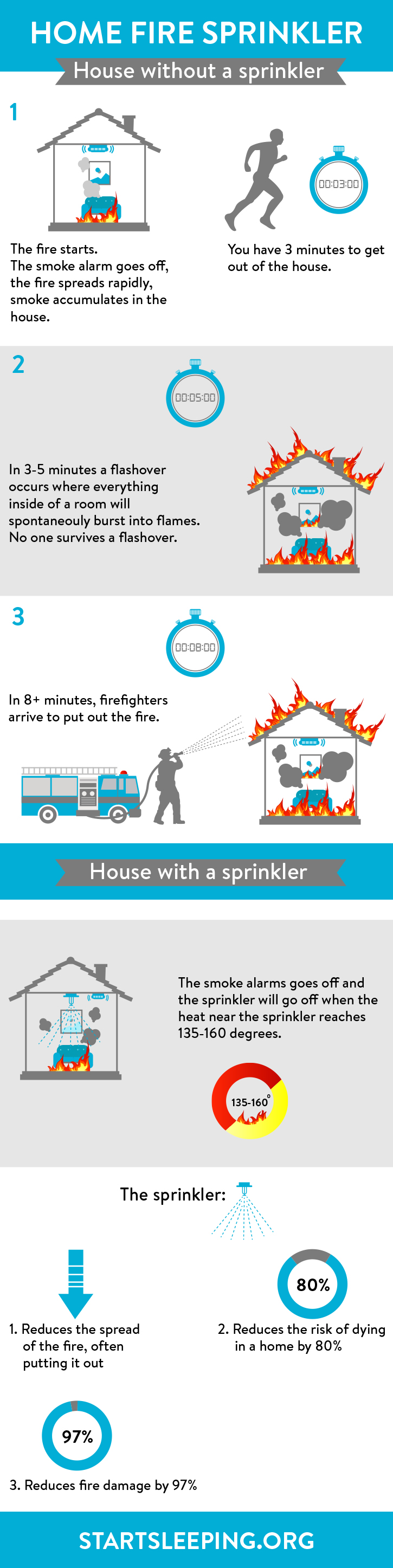 Sleep Fire Safety